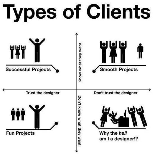 Types of Clients