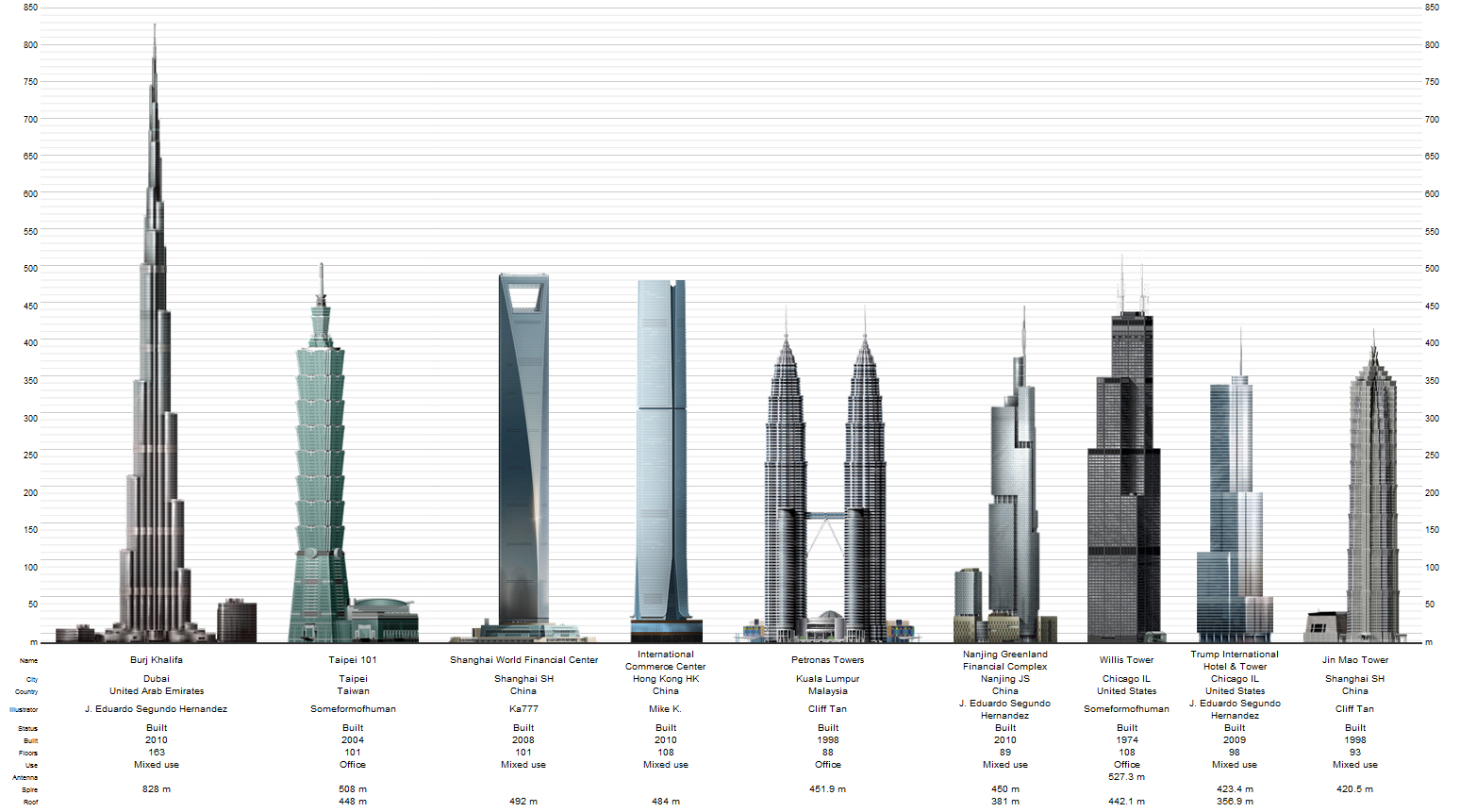 World S Tallest Buildings 2013 Archi Fied