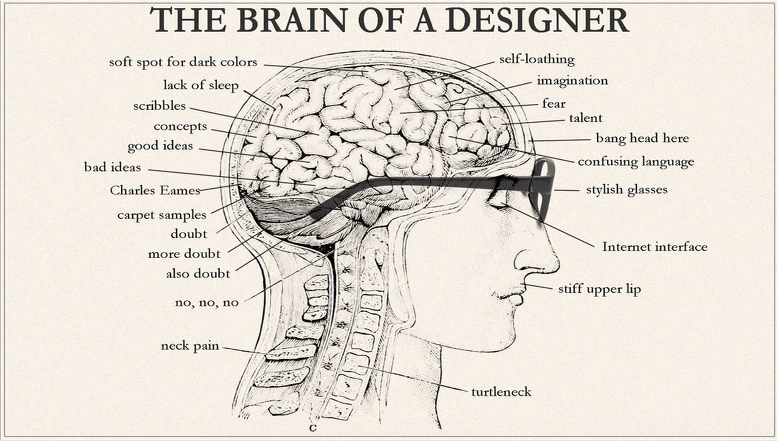 The Brain Of A Designer Archi Fied